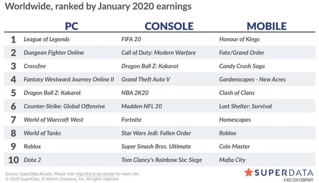 top 10 de juegos con más ingresos
